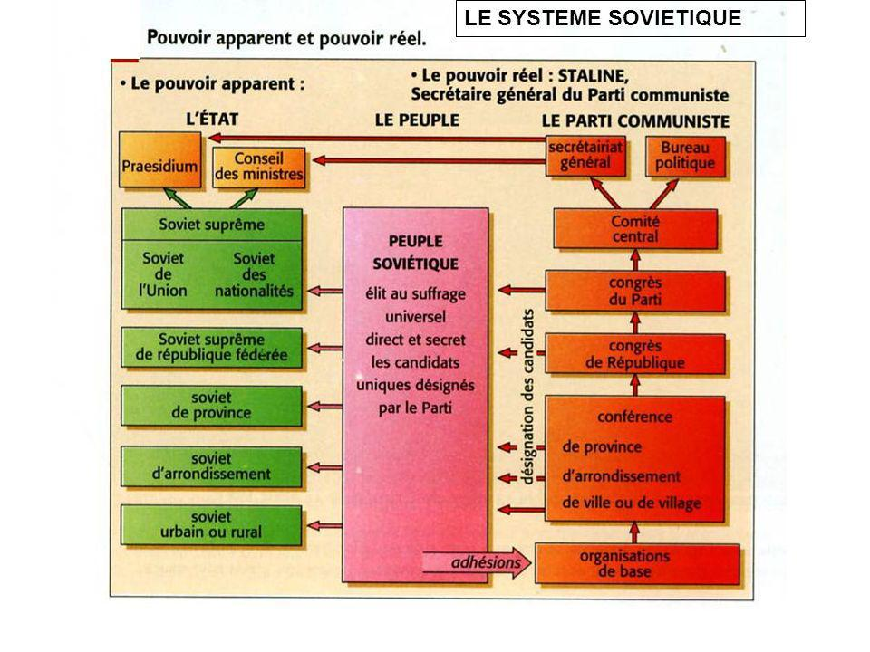 LE SYSTEME SOVIETIQUE