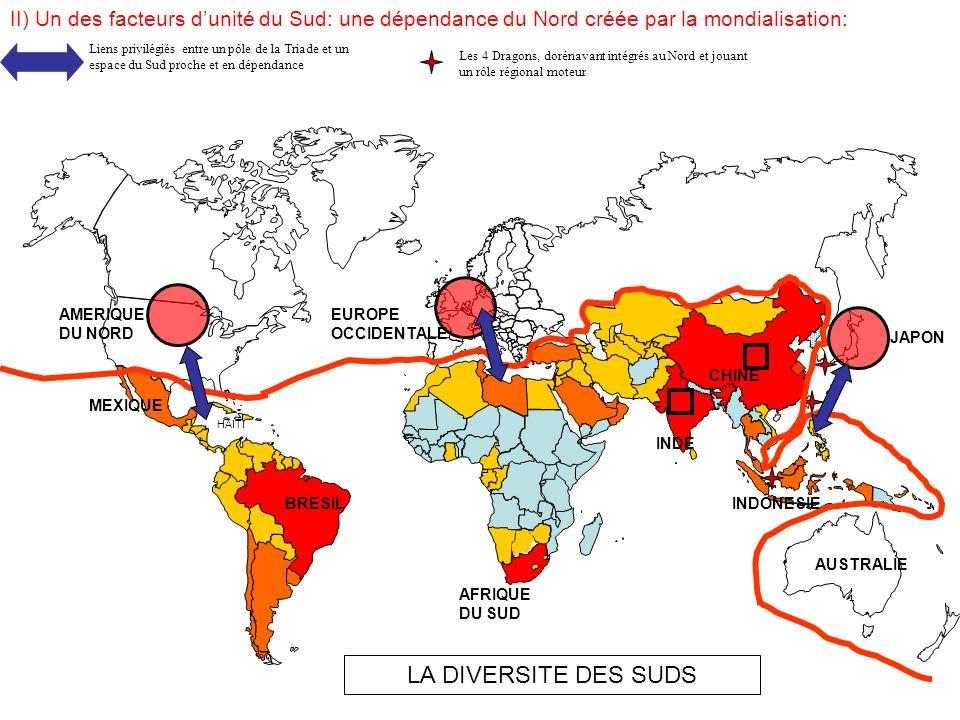 II) Un des facteurs d'unité du Sud: une dépendance du Nord créée par la mondialisation: