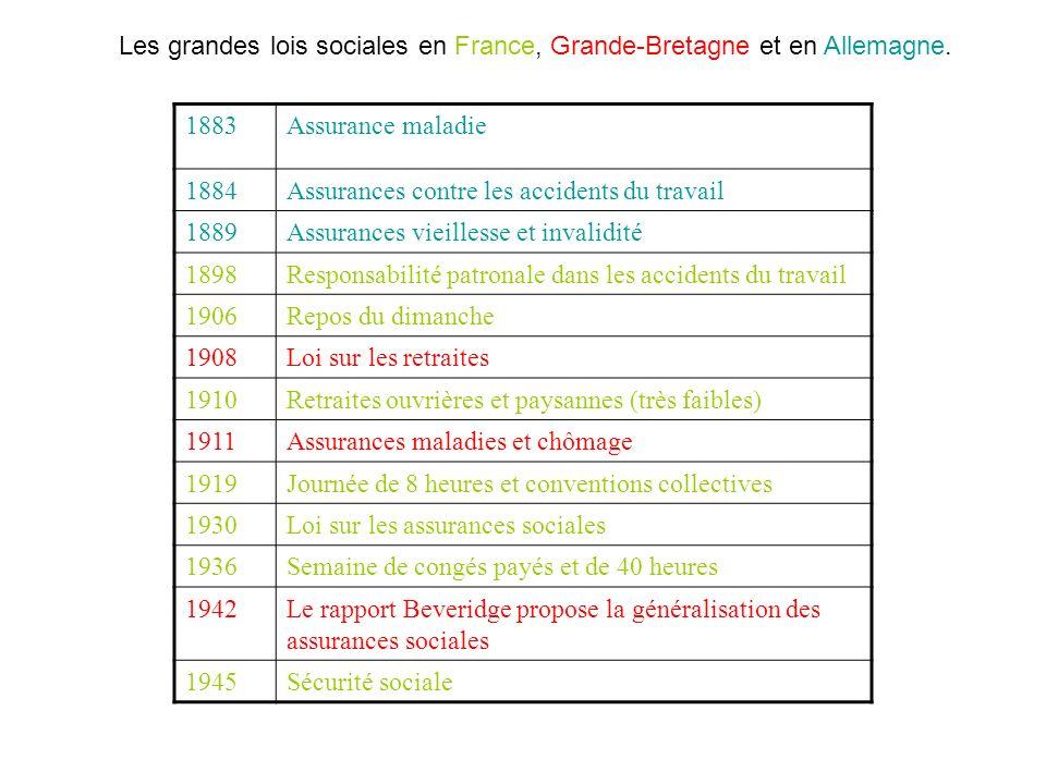Les grandes lois sociales en France, Grande-Bretagne et en Allemagne.