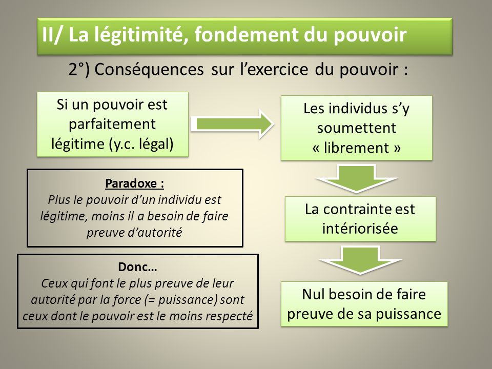 2°) Conséquences sur l'exercice du pouvoir :