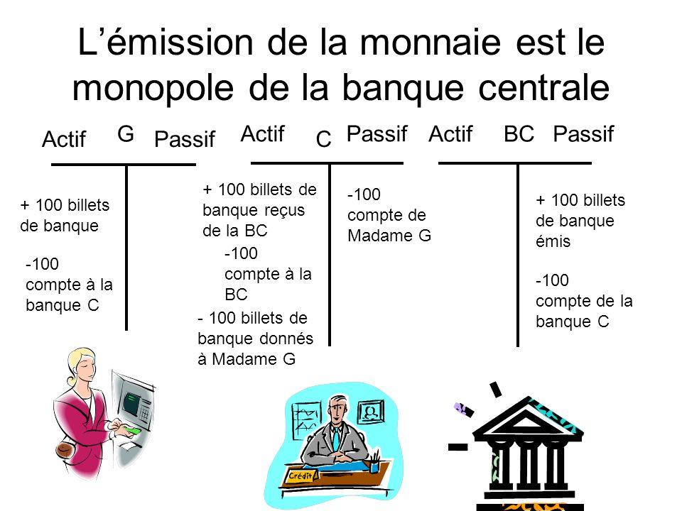 L'émission de la monnaie est le monopole de la banque centrale