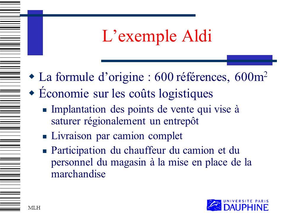 L'exemple Aldi La formule d'origine : 600 références, 600m2