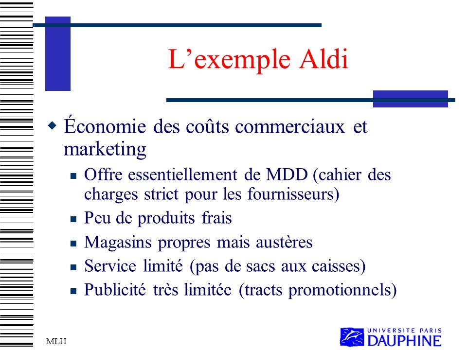 L'exemple Aldi Économie des coûts commerciaux et marketing