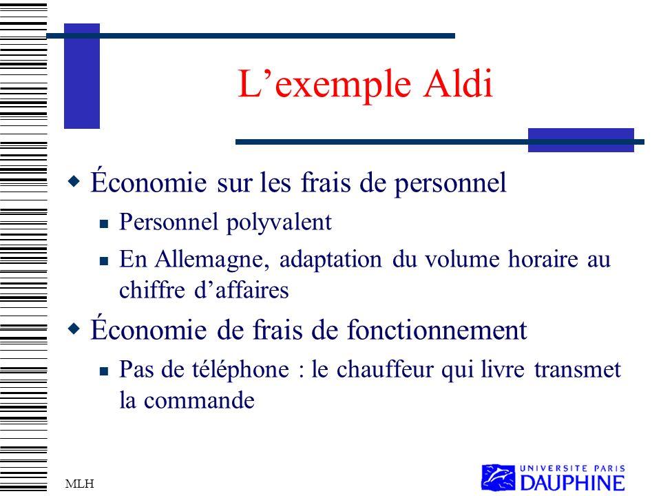 L'exemple Aldi Économie sur les frais de personnel