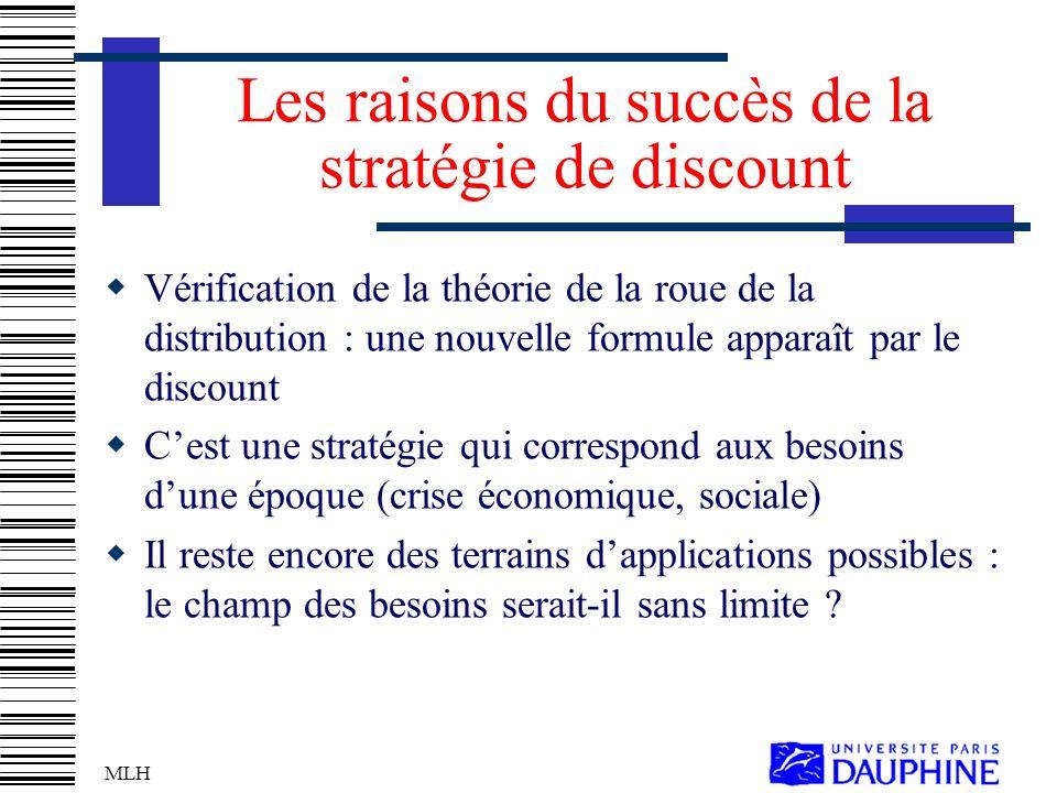 Les raisons du succès de la stratégie de discount