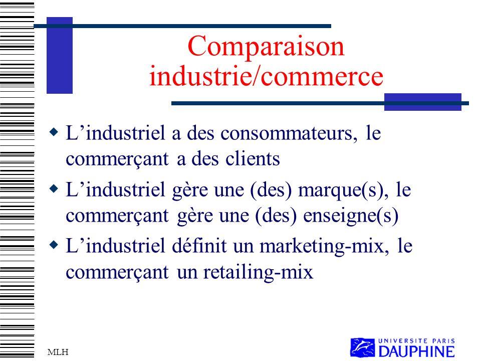 Comparaison industrie/commerce