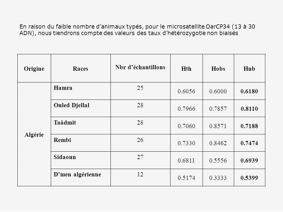 Origine Races Nbr d'échantillons Hth Hobs Hnb Algérie Hamra 25 0.6056