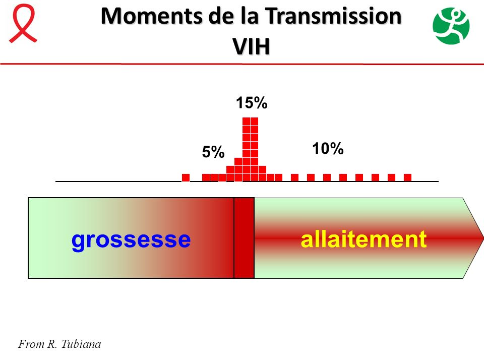 Moments de la Transmission VIH