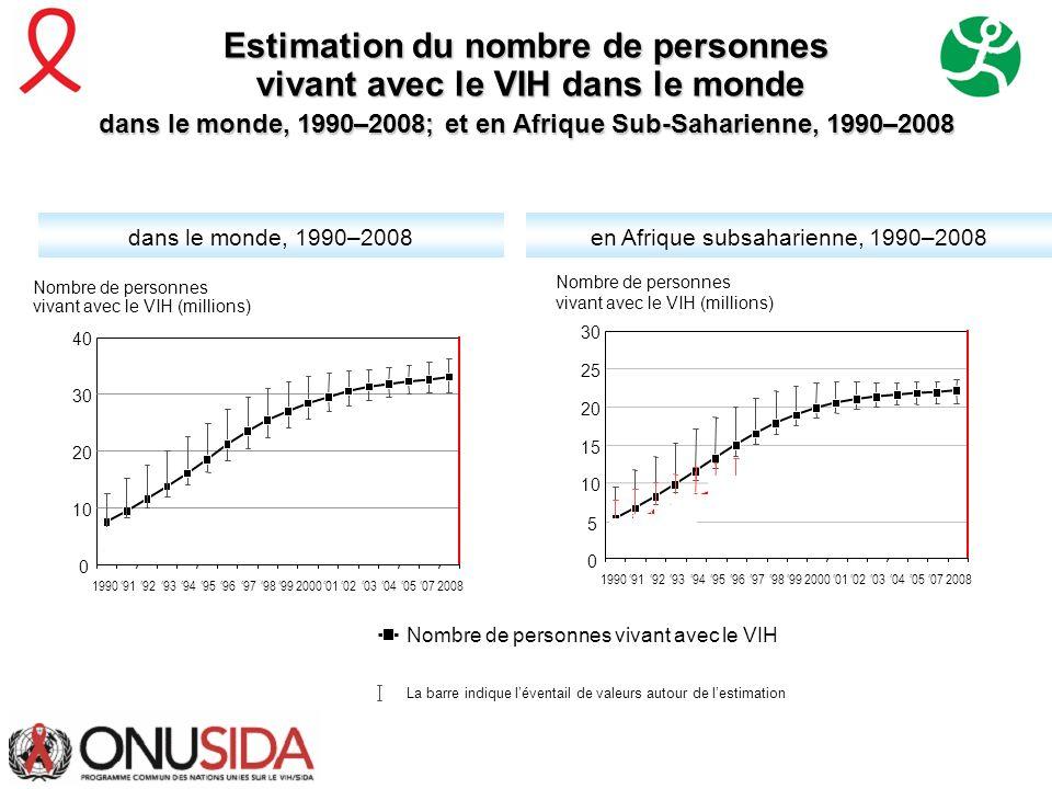 Estimation du nombre de personnes vivant avec le VIH dans le monde