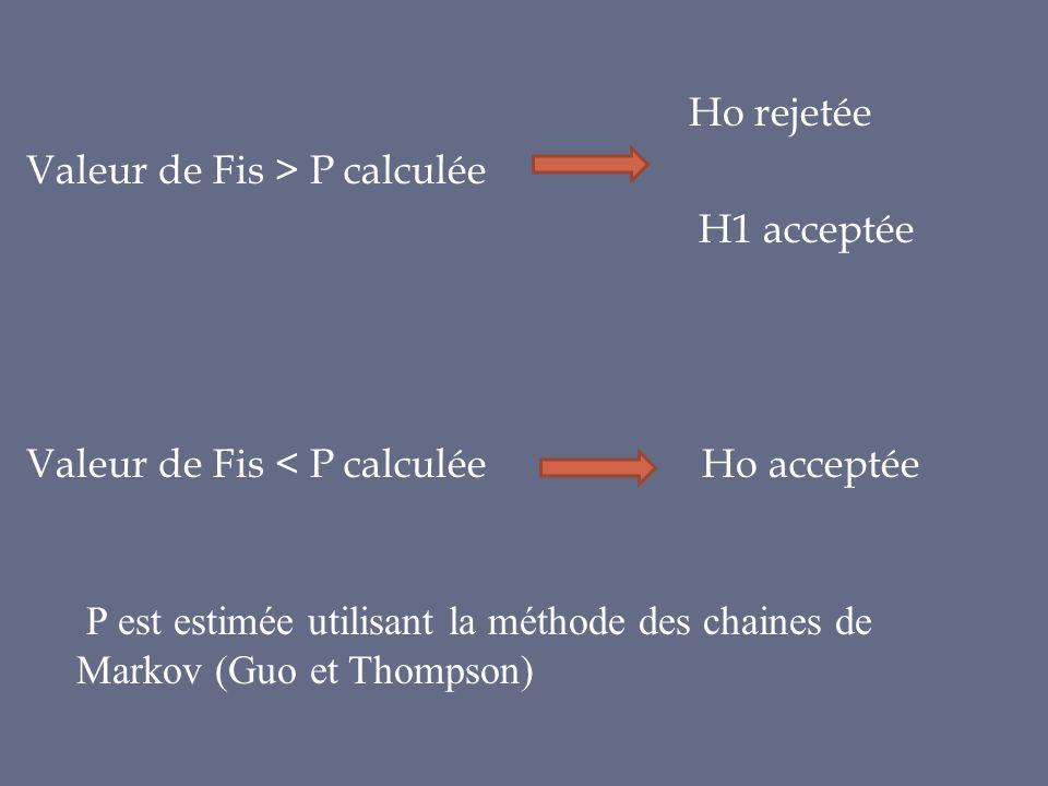 Ho rejetée Valeur de Fis > P calculée H1 acceptée Valeur de Fis < P calculée Ho acceptée