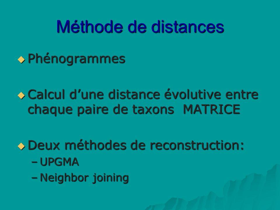 Méthode de distances Phénogrammes