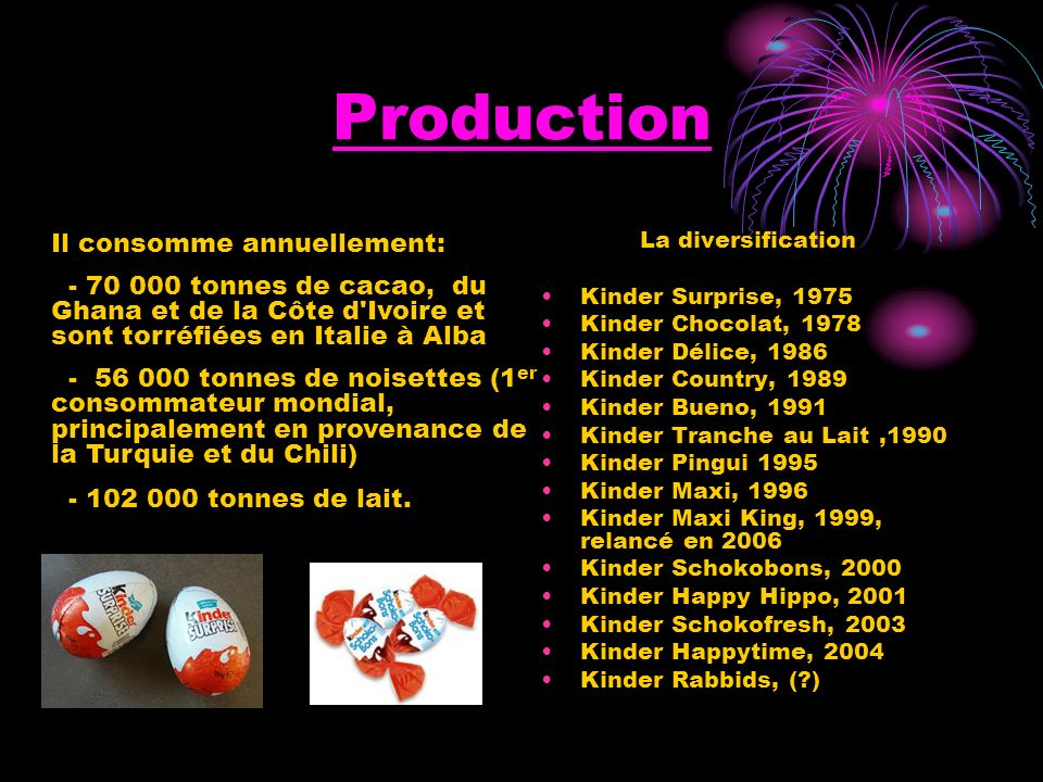 Production Il consomme annuellement:
