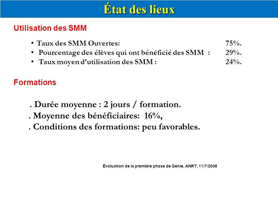 État des lieux Utilisation des SMM. Taux des SMM Ouvertes: 75%. Pourcentage des élèves qui ont bénéficié des SMM : 29%.