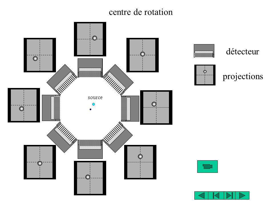 centre de rotation détecteur projections source