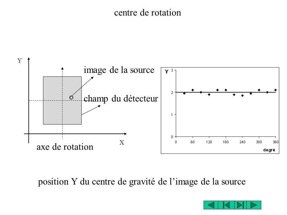 position Y du centre de gravité de l'image de la source