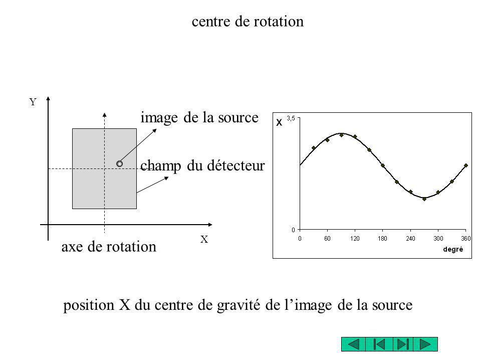 position X du centre de gravité de l'image de la source
