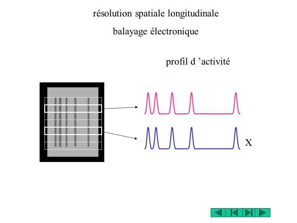 résolution spatiale longitudinale balayage électronique