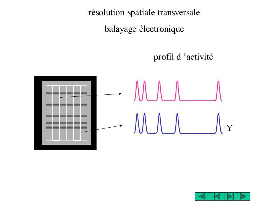 résolution spatiale transversale balayage électronique