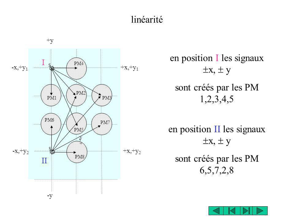 en position I les signaux x,  y sont créés par les PM 1,2,3,4,5