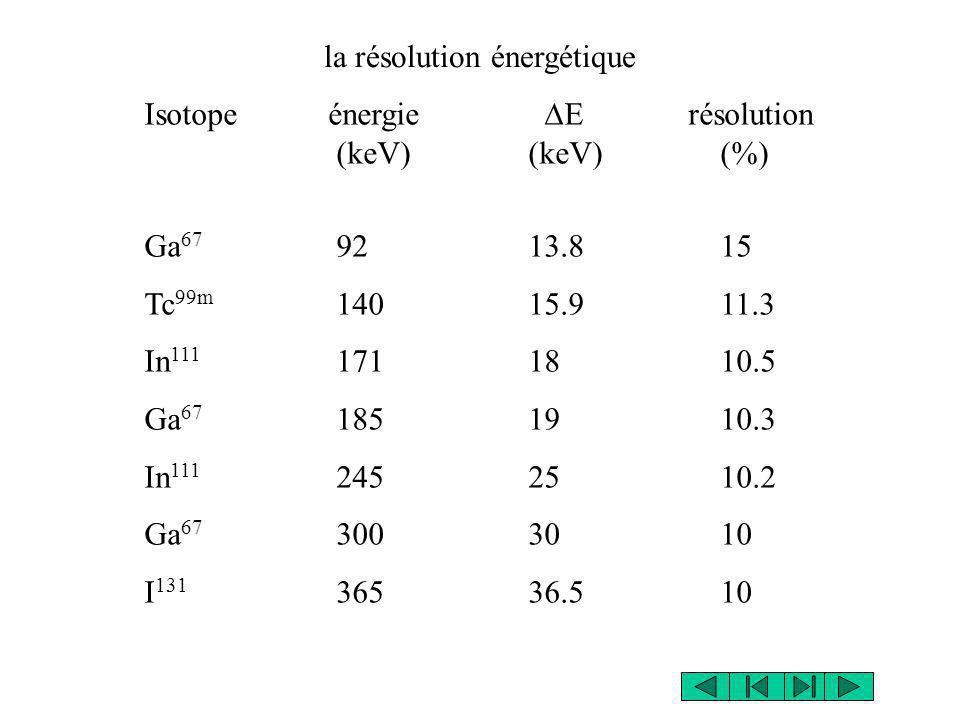 la résolution énergétique