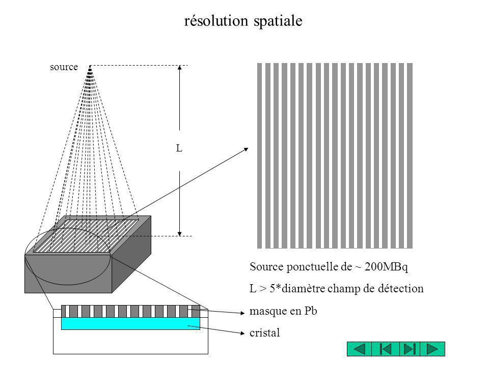 résolution spatiale Source ponctuelle de ~ 200MBq