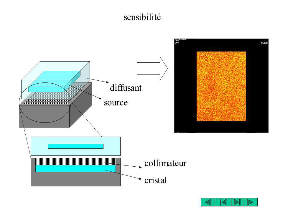 sensibilité diffusant source collimateur cristal