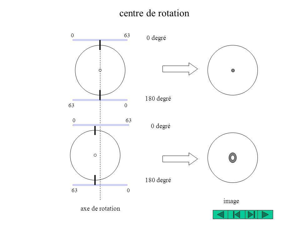 centre de rotation 0 degré 180 degré 0 degré 180 degré image