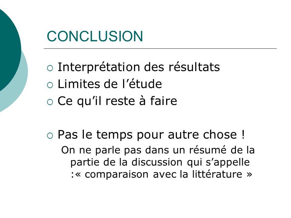 CONCLUSION Interprétation des résultats Limites de l'étude