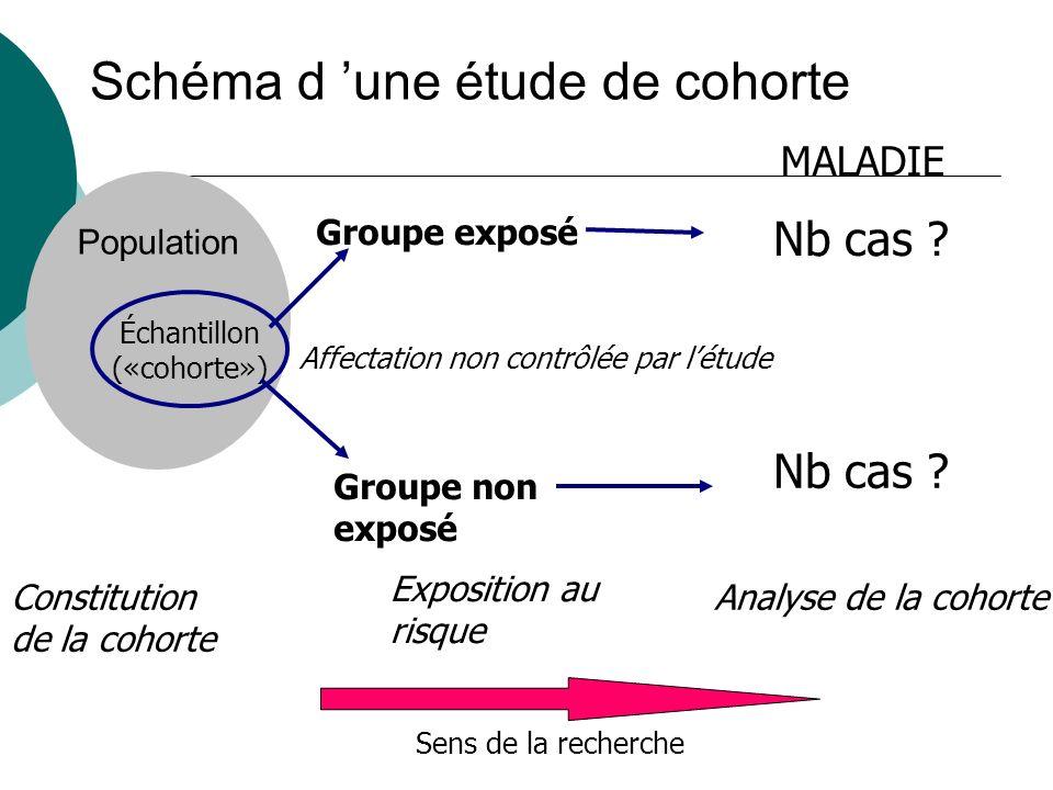 Schéma d 'une étude de cohorte