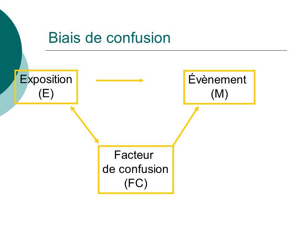 Biais de confusion Exposition Évènement (E) (M) Facteur de confusion