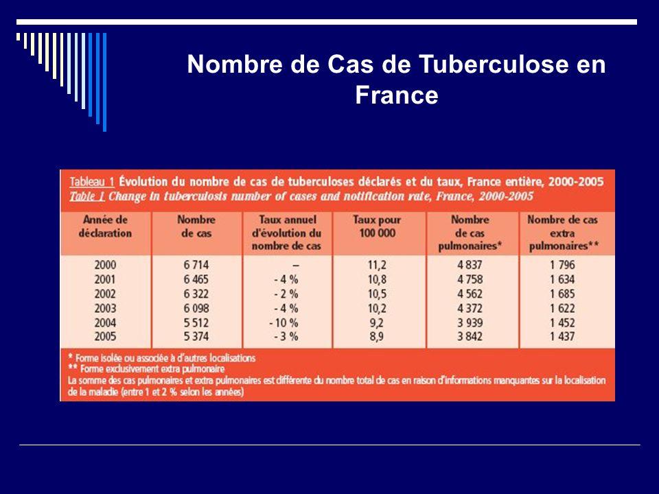 Nombre de Cas de Tuberculose en France