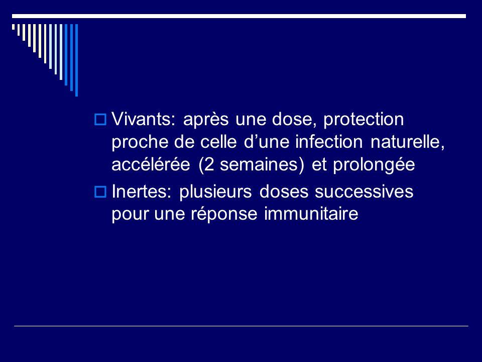 Vivants: après une dose, protection proche de celle d'une infection naturelle, accélérée (2 semaines) et prolongée
