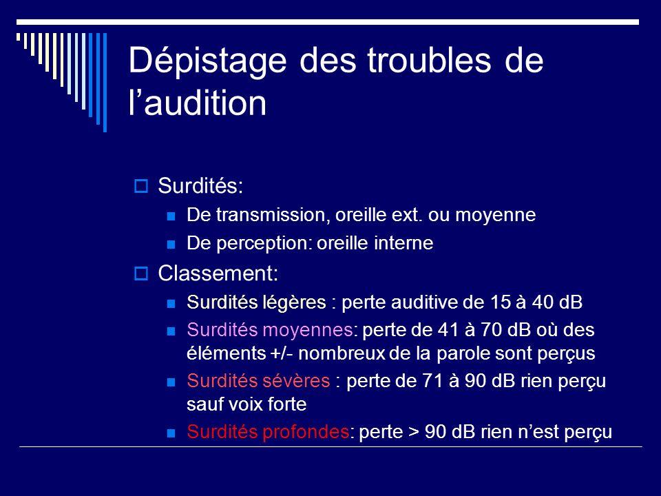 Dépistage des troubles de l'audition
