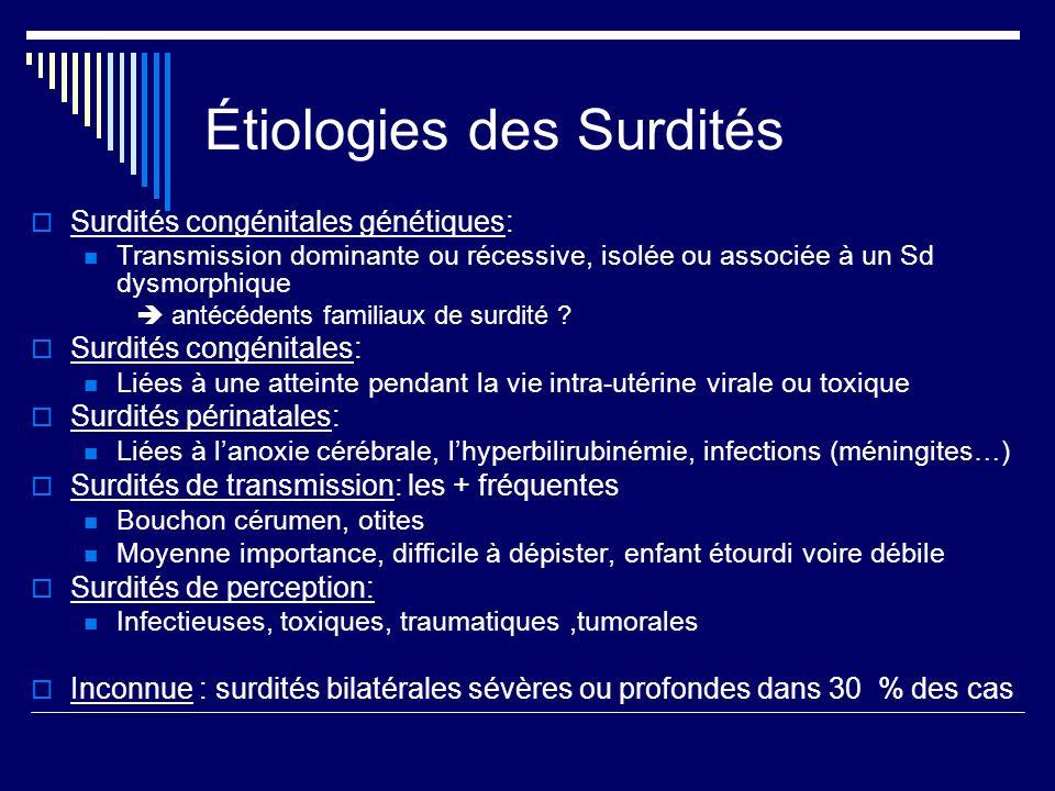 Étiologies des Surdités