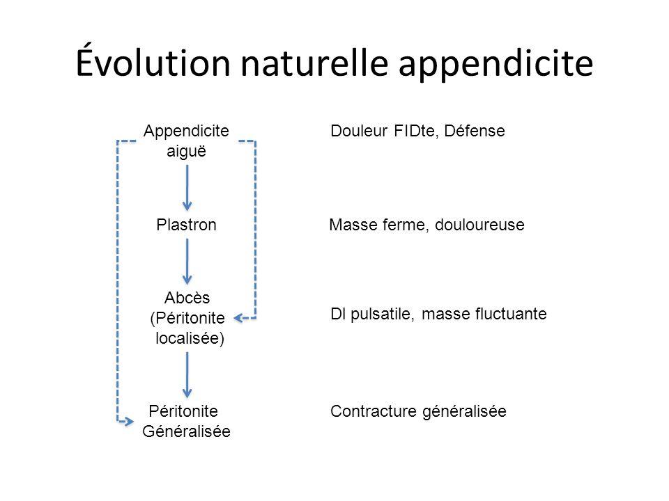 Évolution naturelle appendicite