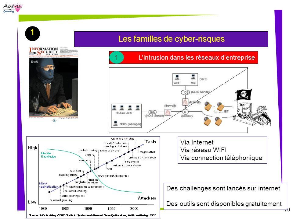 1 Les familles de cyber-risques 1