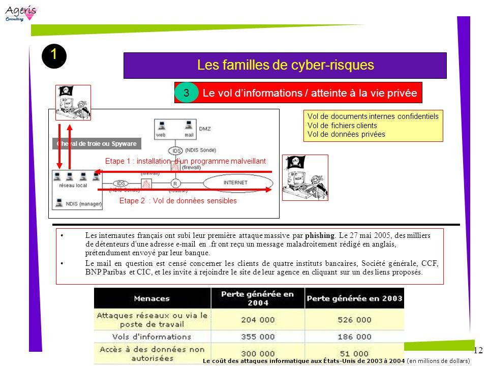 1 Les familles de cyber-risques 3