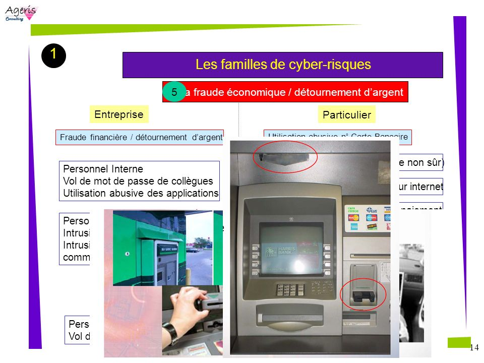 1 Les familles de cyber-risques