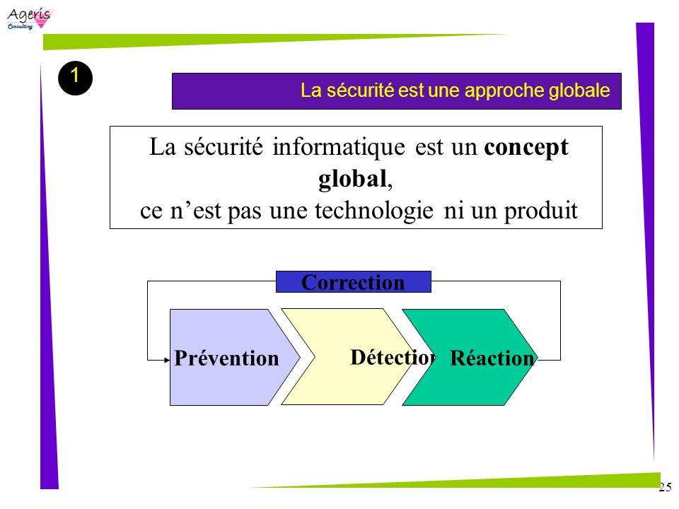 La sécurité informatique est un concept global,