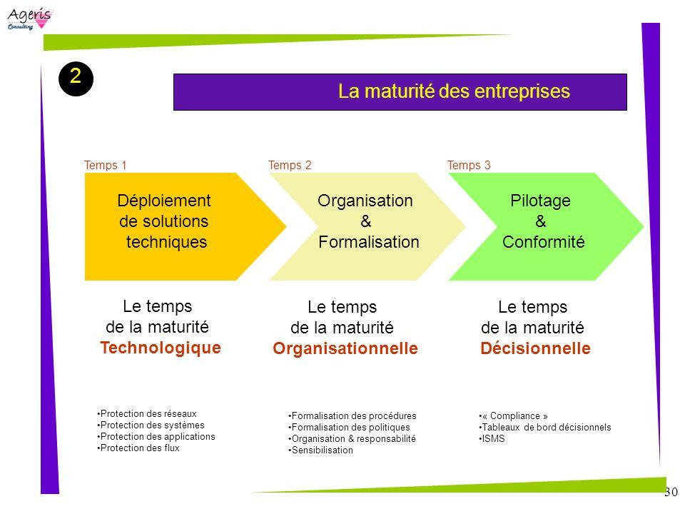 2 Déploiement de solutions techniques Organisation & Formalisation