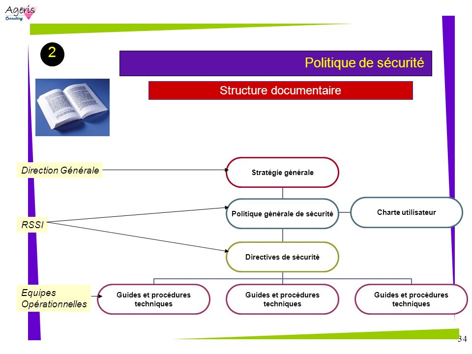Structure documentaire