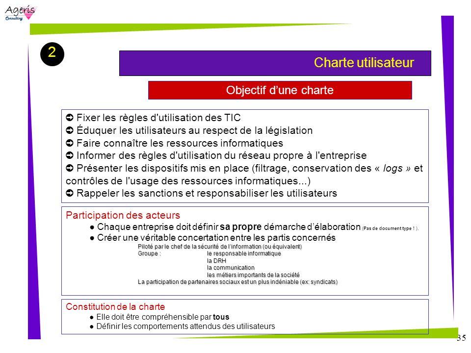 2 Objectif d'une charte Charte utilisateur