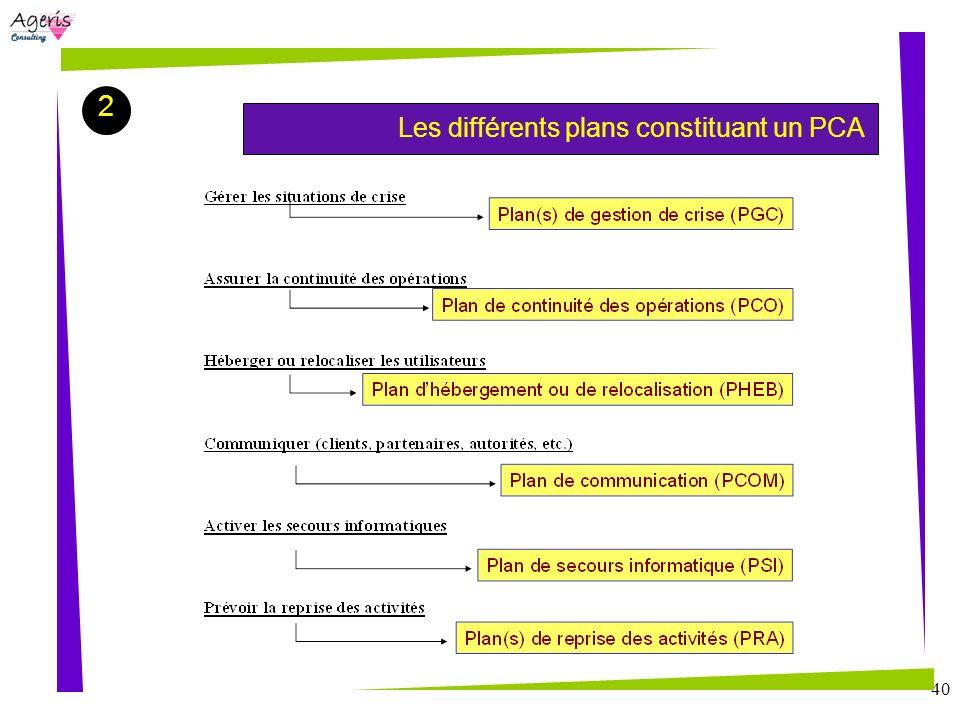 2 Les différents plans constituant un PCA