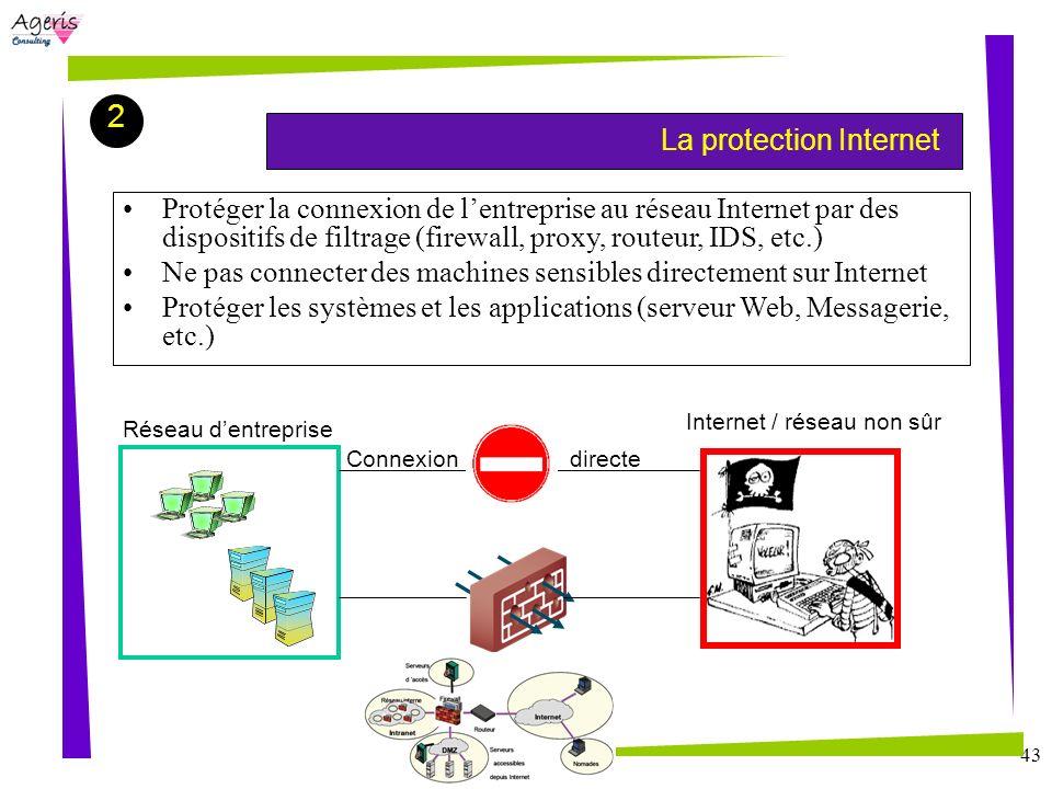 Sommaire 2. La protection Internet.