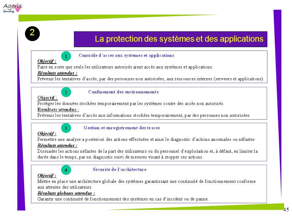 2 La protection des systèmes et des applications