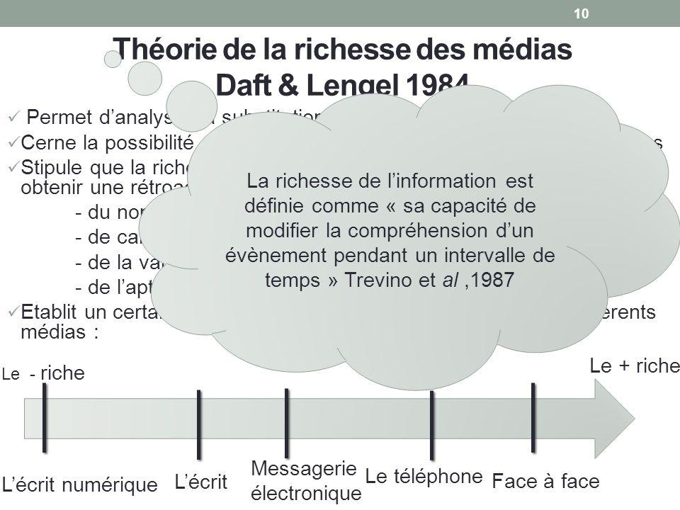 Théorie de la richesse des médias Daft & Lengel 1984