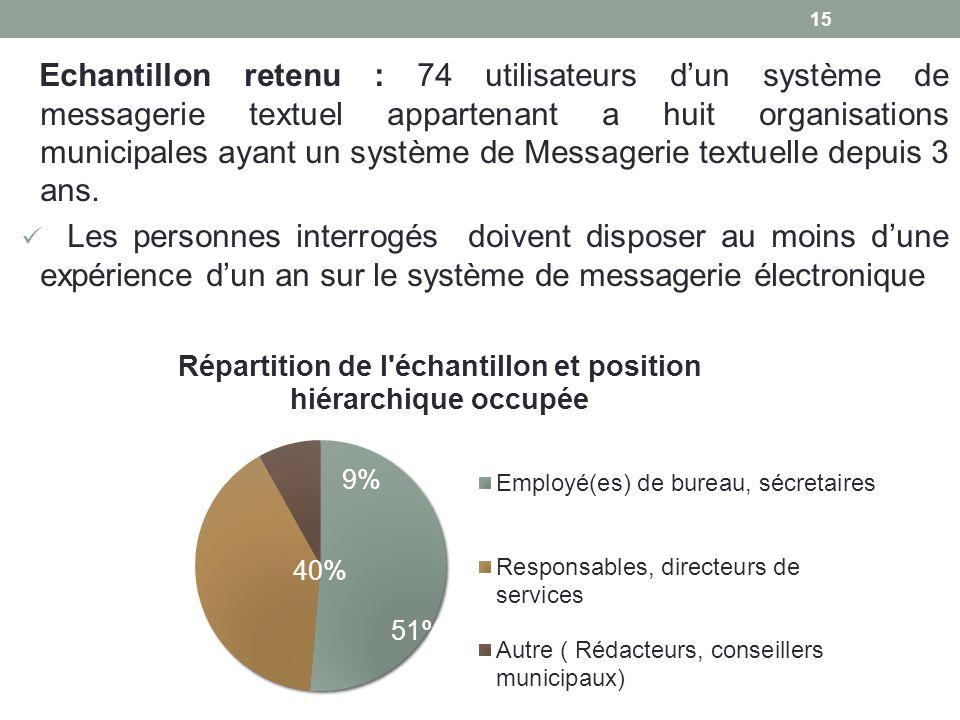 Echantillon retenu : 74 utilisateurs d'un système de messagerie textuel appartenant a huit organisations municipales ayant un système de Messagerie textuelle depuis 3 ans.