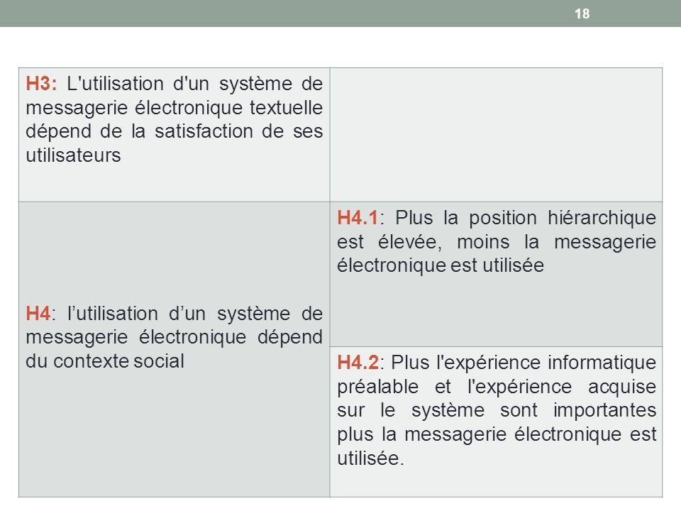 H3: L utilisation d un système de messagerie électronique textuelle dépend de la satisfaction de ses utilisateurs