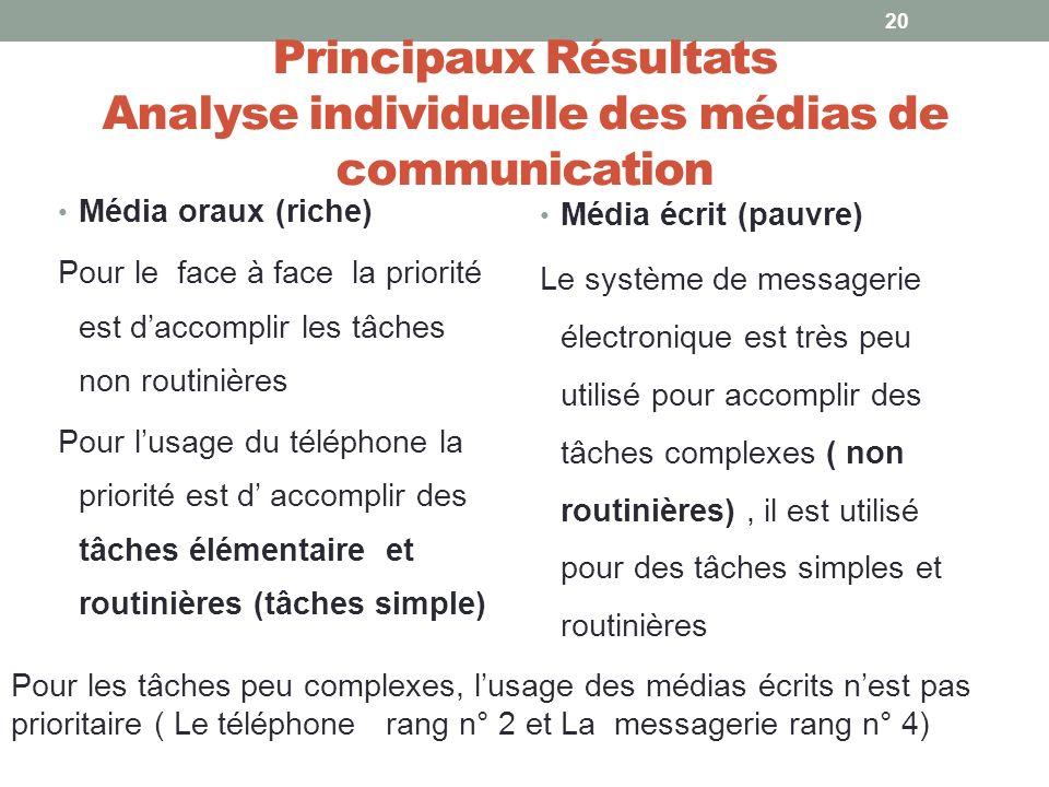 Principaux Résultats Analyse individuelle des médias de communication
