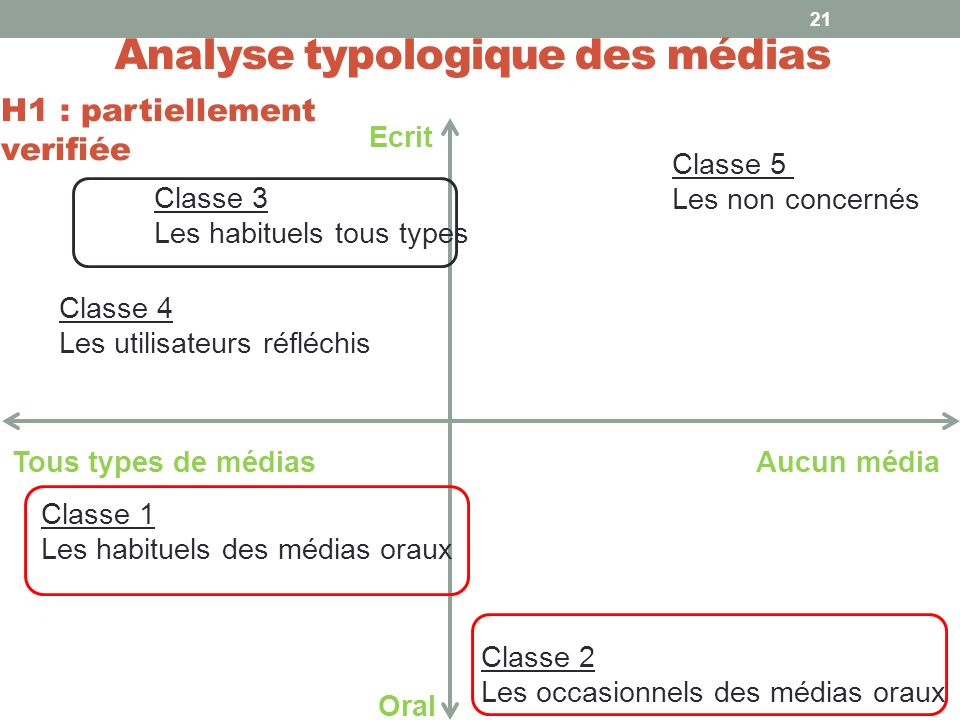 Analyse typologique des médias